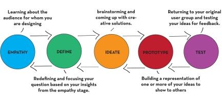 Design Think