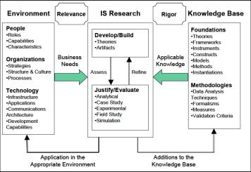 Hevner et al. (2004) Design Science